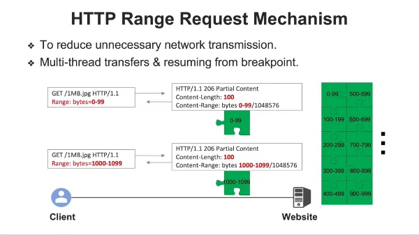 CDN Backfired: Amplification Attacks Based on HTTP Range Requests