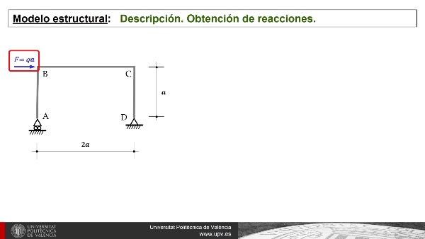 Diagramas de esfuerzos en un pórtico isostático: nivel básico