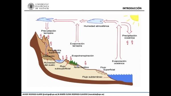 1.- Principios del flujo de agua subterránea - Parte 1 de 3