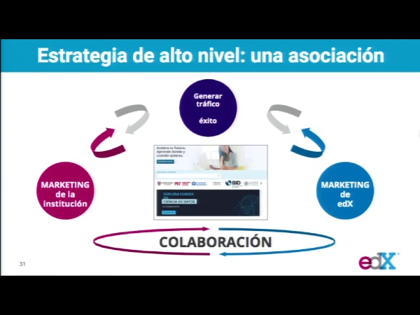 SPOC Gestión de MOOC. Estrategia de marketing edX