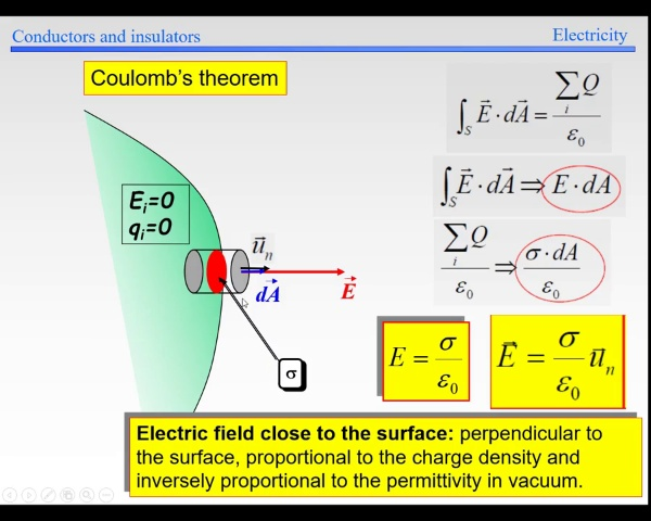 Elec-1-Conductors and insulators-S100-Coulomb Theorem