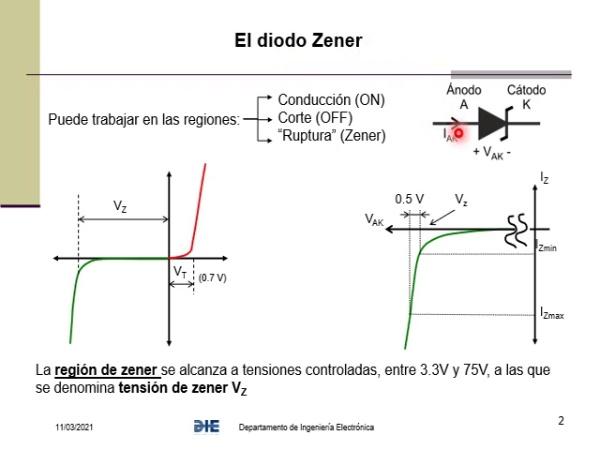 VT04_03 El diodo Zener