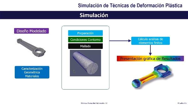 Simulación de Técnicas de Deformación Plástica