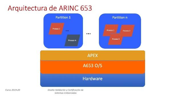 Tema 5.2 Arinc653