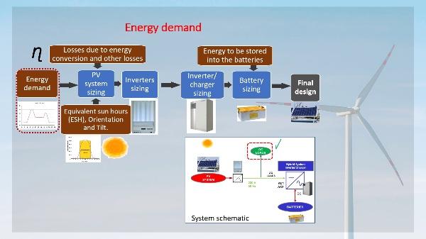 REI_P2_Diseño_microrred_I_PV_Baterías