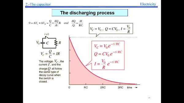 Elec 2- Discharge of the capacitor S24