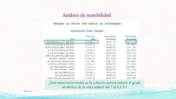 Modelos de Programación Lineal. Solución óptima y Análisis de Sensibilidad con LINGO