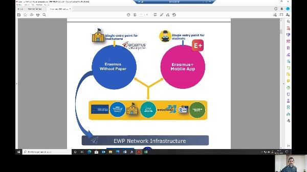 Erasmus Without Papers - OLA (Introducción y ejemplo outgoing