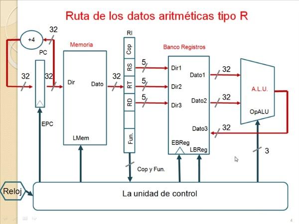 Ruta MIPS R2000 Arit+log tipo R + instruccion lw