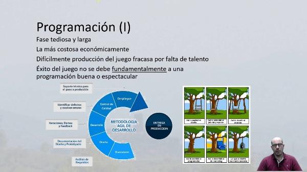 Producción del juego. Programación