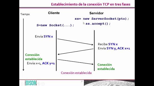 Establecimiento de las conexiones en TCP