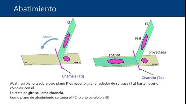 Abatimientos en el sistema de planos acotados. Abatimiento de rectas y figuras planas