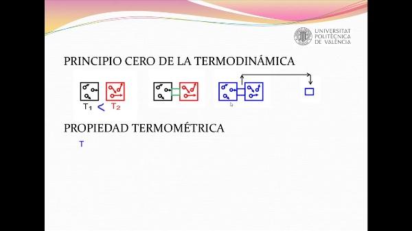 MEDIDA DE LA TEMPERATURA DE UN LÍQUIDO. PUENTE DE WHEATSTONE