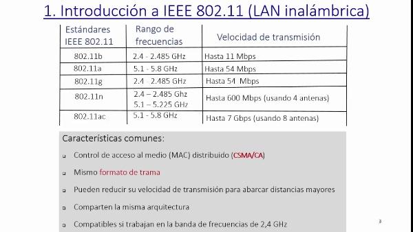 IEEE 802.11: asociación con un punto de acceso