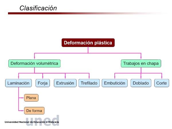 Deformacion2_procesos_Uned