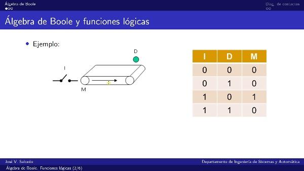 Álgebra de Boole. Funciones lógicas