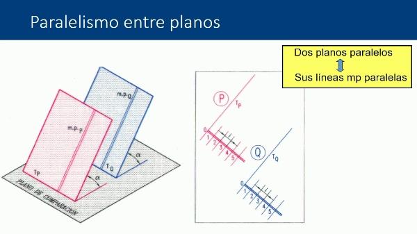 Sistema de planos acotados. Paralelismo en rectas, entre planos, y entre rectas y planos