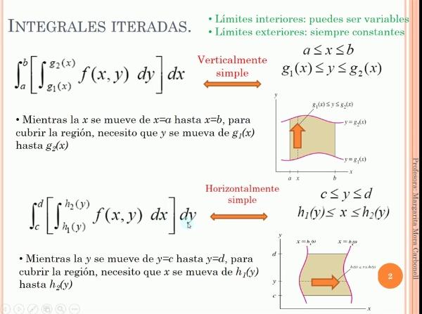 Integrales Iteradas_Iniciación