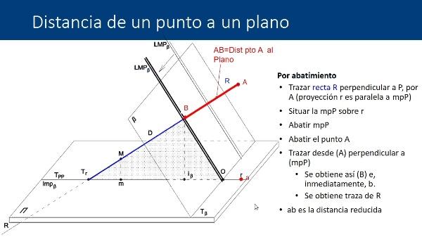 Sistema de planos acotados: Distancia punto plano y distancia punto recta por abatimiento del plano proyectante vertical
