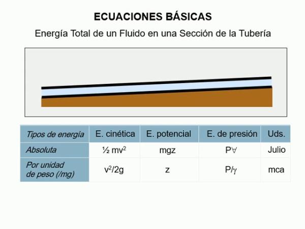 CONCEPTO DE LÍNEA DE ALTURAS PIEZOMÉTRICAS