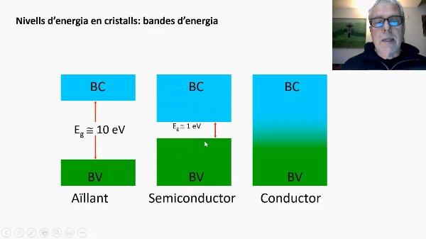 Propietats de semiconductors. Llei d¡acció de masses i llei de neutralitat elàctrica