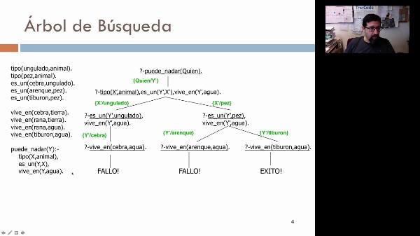 Árboles SLD en programación lógica