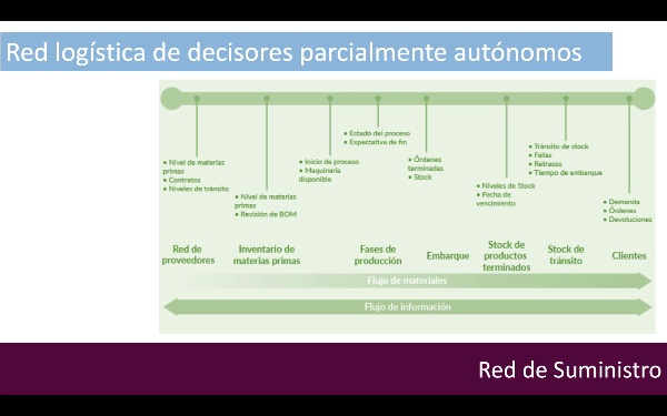 Toma de Decisiones distribuida_