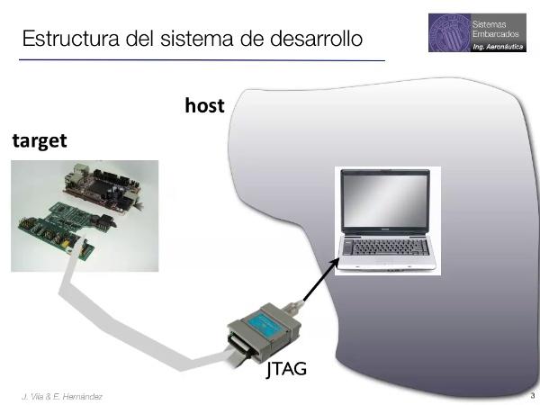 IMU: Unidad de Medida Inercial  basada en el LPC 2468 (1º parte)