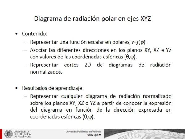 Representación de diagramas de radiación 2D sobre ejes XYZ