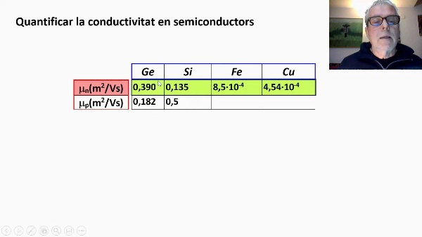 Conductivitat en semiconductors