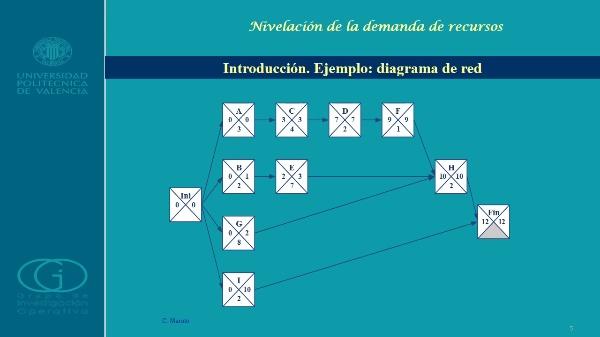 Programación de proyectos II: Nivelación de la Demanda de Recursos