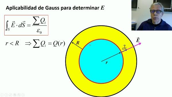 Ley de Gauss: aplicación a esfera cargada
