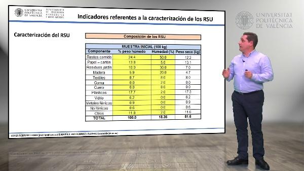 1.10.- Indicadores referentes a la caracterización de los RSU