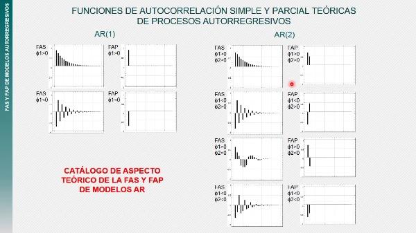FAS y FAP en modelos AR(2)