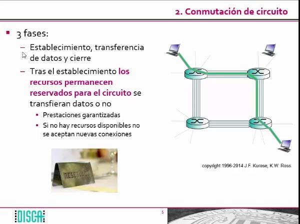 Conmutación de circuito y de paquete