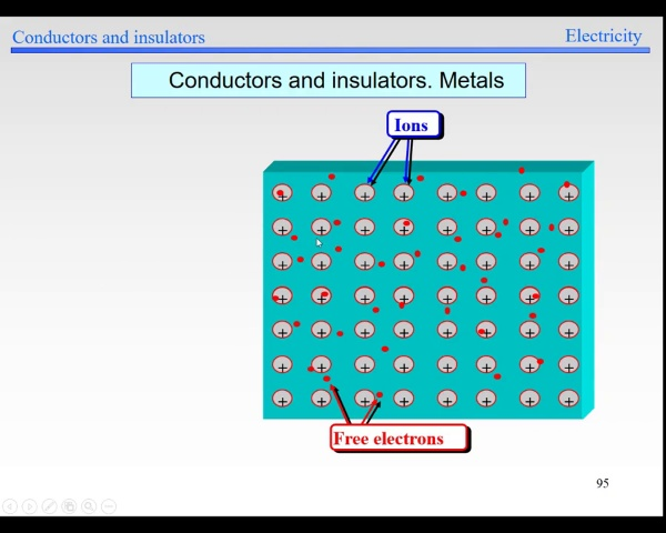 Elec-1-Conductors and insulators-S95-S97-Atomic model