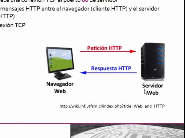 Formato de los mensajes en el protocolo HTTP 1.1