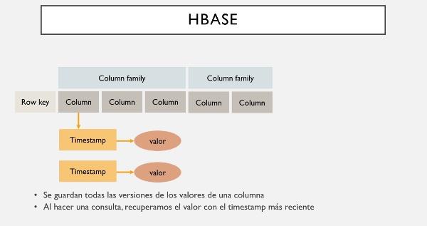 Operaciones básicas con HBase