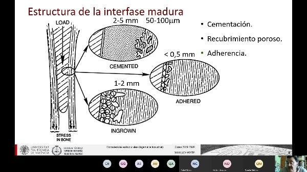 Clase de Biomateriales Estructurales: Fijación I