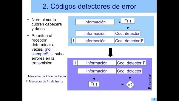 Detección y corrección de errores de transmisión