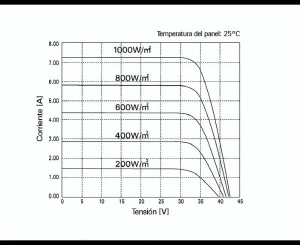 Elementos de una central solar fotovoltaica