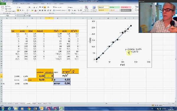 Tratamiento de datos experimentales: Ejemplo III. Ajuste de funciones no lineales C