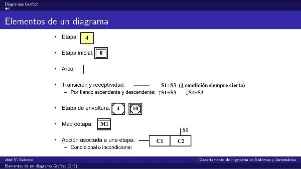 Elementos de un diagrama Grafcet