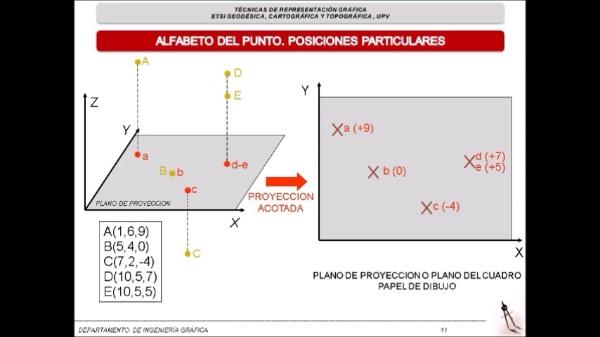 SISTEMA DE PLANOS ACOTADOS TEMA 2 PARTE 2 DE 3
