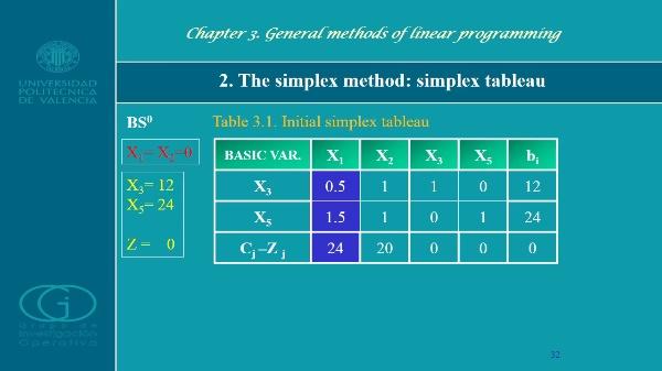 2. The Simplex_Method