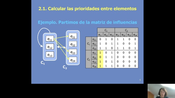 ANP. Analytic Network Process. Parte 2