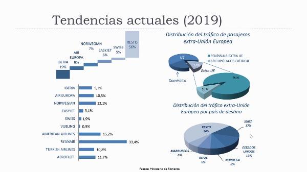 Transporte aéreo, tendencias en España