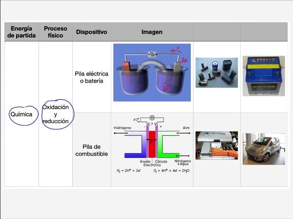 Teoría de Circuitos: 2.4.3.-  Generadores desde energía química