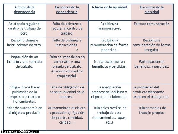 Criterios de existencia del CT