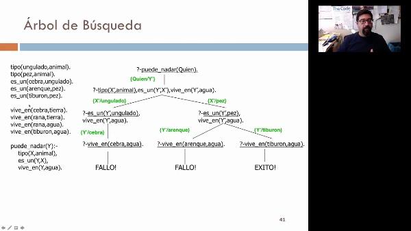 LTP. Tema 4. Programación lógica: modelo de ejecución. Resolución (I)